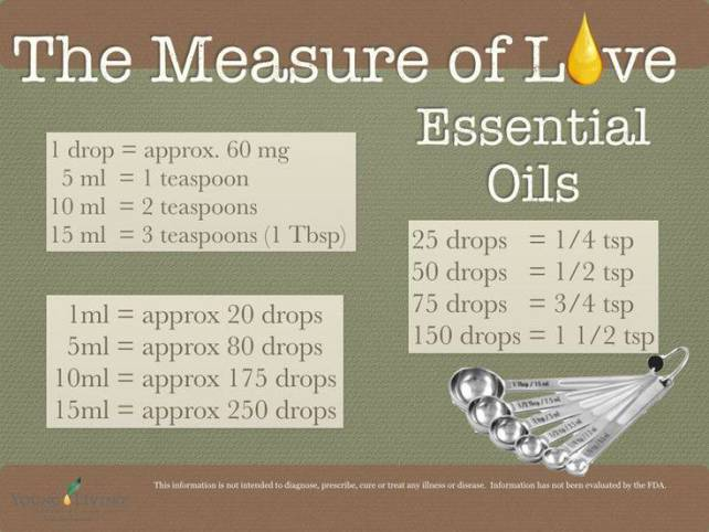 Oil Viscosity Chart >> Essential Oil Measurements | Oils Actually